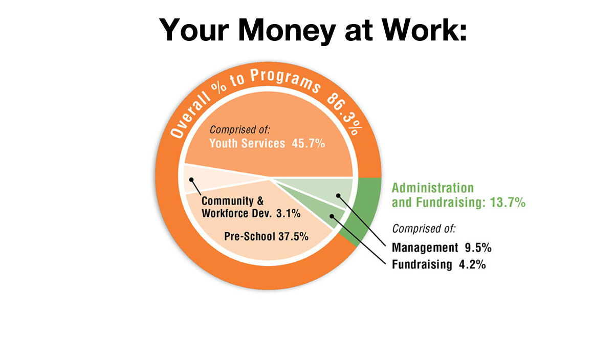 YW Budget Chart Image Tall