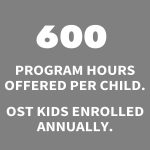 This image says that we offer 600 program hours per child and serve 600 Out-Of-School-Time kids annually.